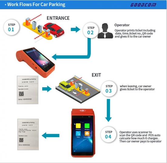 Goodcom Handheld Android Pos Machine for Car Parking Ticketing